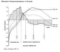 [Obrázek 4: Kontraurbanizace ve Francii]